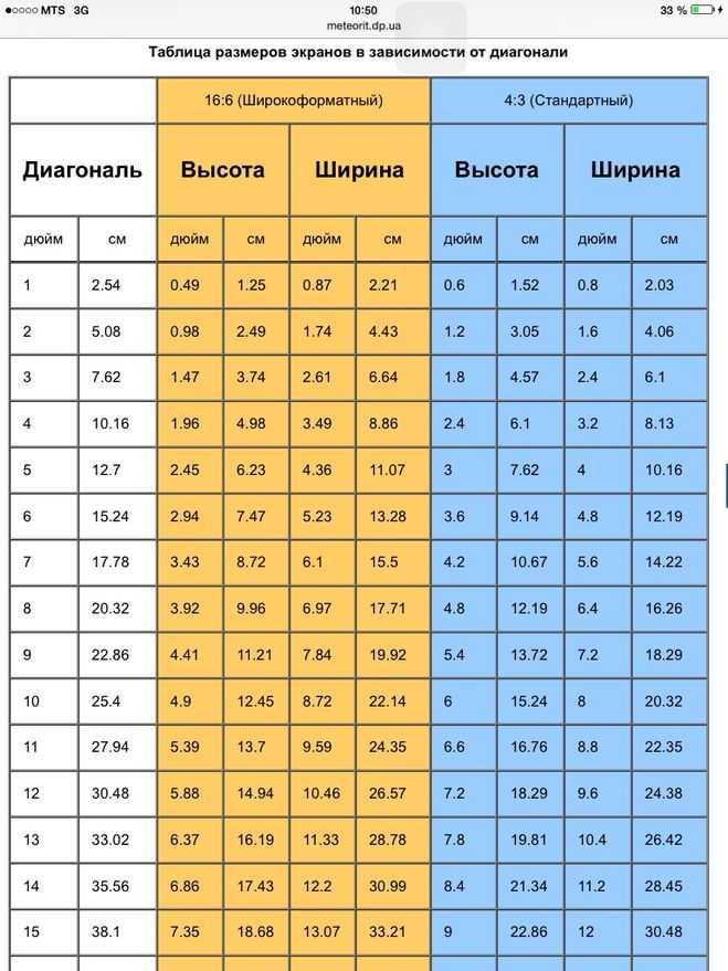 Диагональ монитора в см и дюймах таблица